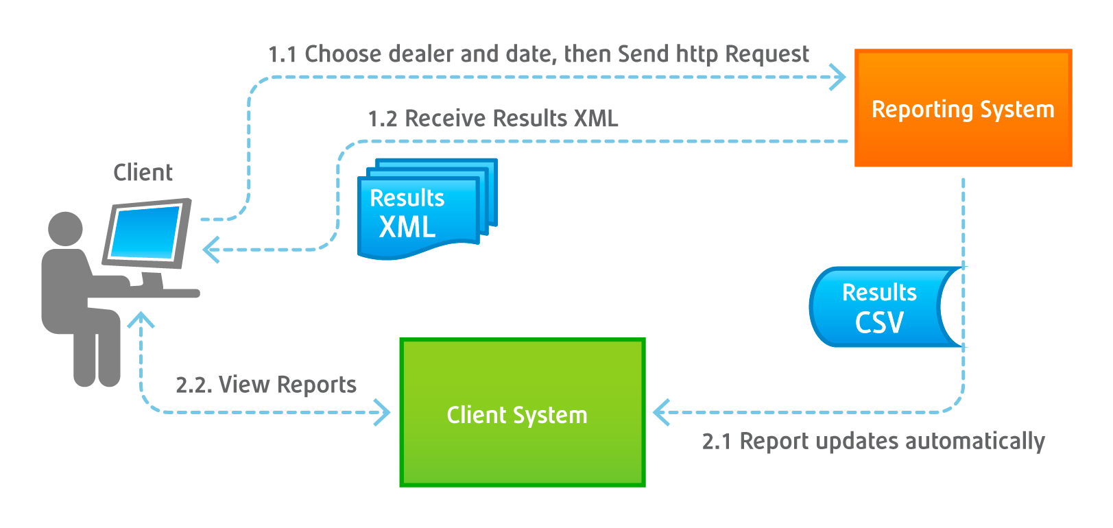 Delacon XML API
