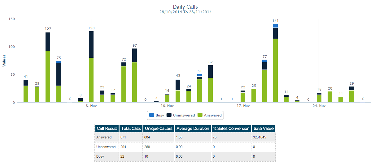 daily call statistics