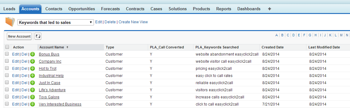 Salesforce accounts keywords