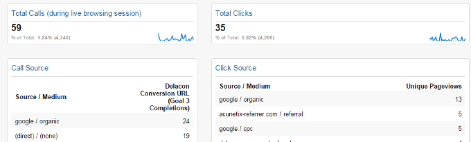 Easily Compare Clicks And Calls Side By Side In Google Analytics