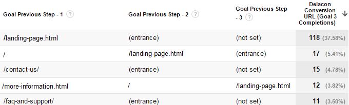 Reverse Goal Path