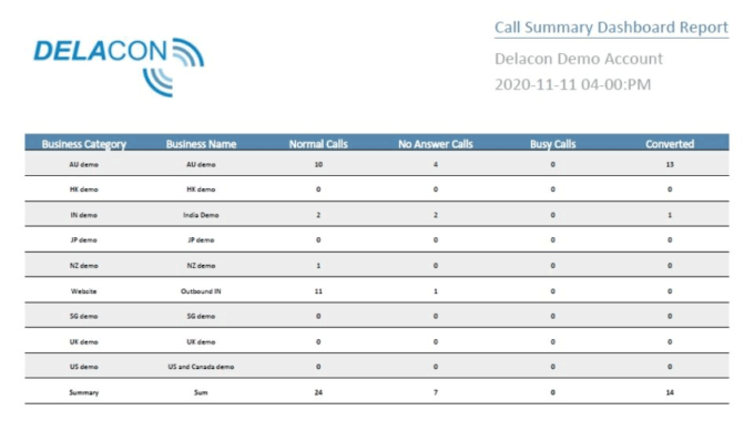 Get The Best Out Of Delacon's Automated Reports