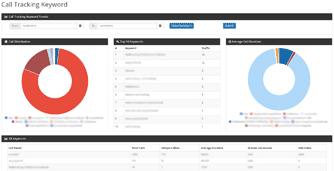 Call Tracking Keyword Report