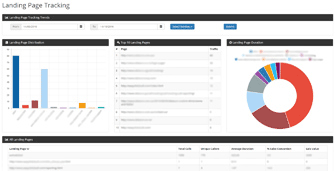 Call Tracking Landing Page Report