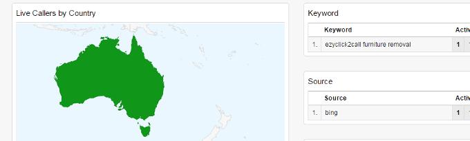 Real Time Live Google Analytics Call Dashboard
