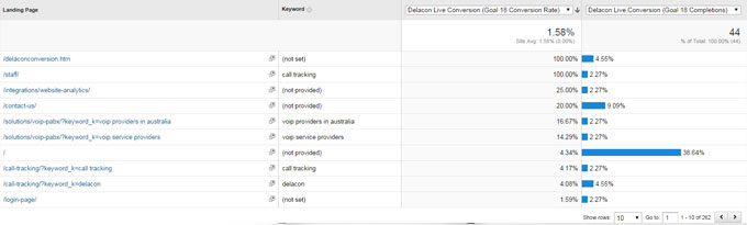 Make On-the-fly Campaign Decisions With Real-time Call Data