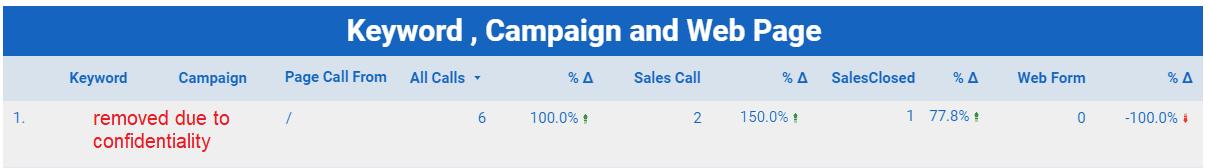 Keyword campaign