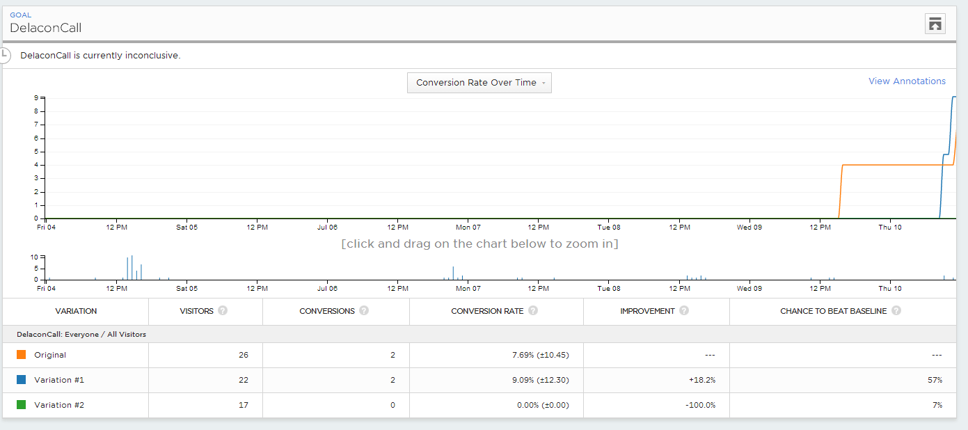 optimizely results