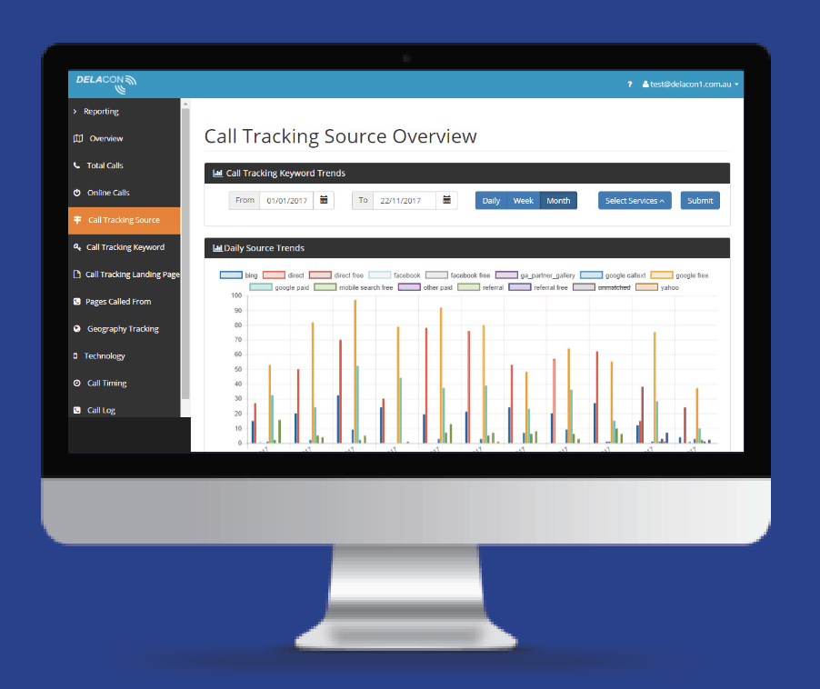 Call Tracking Shows Which Marketing Activities Are Driving Calls To Your Business